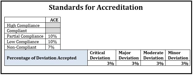 New Standards for Accreditation